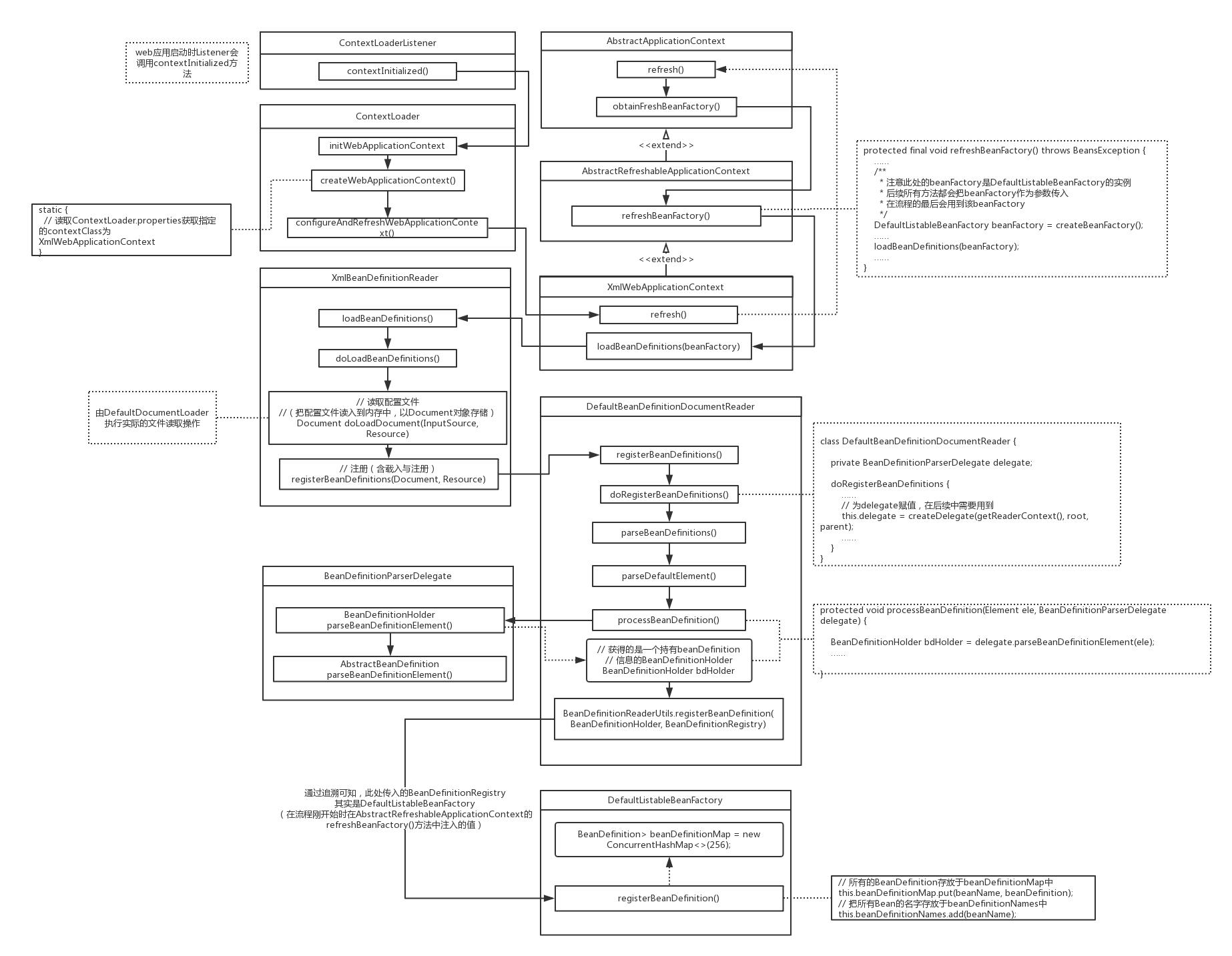 Spring源码分析专题 —— IOC容器启动过程(上篇)